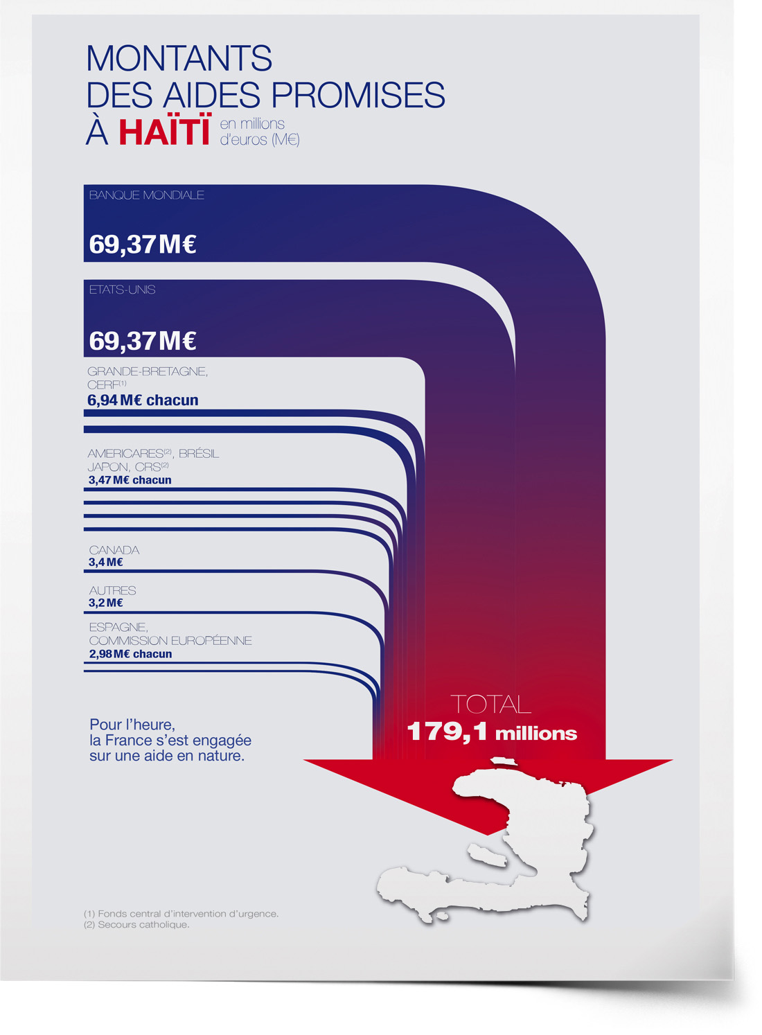 Data-Haiti©AL